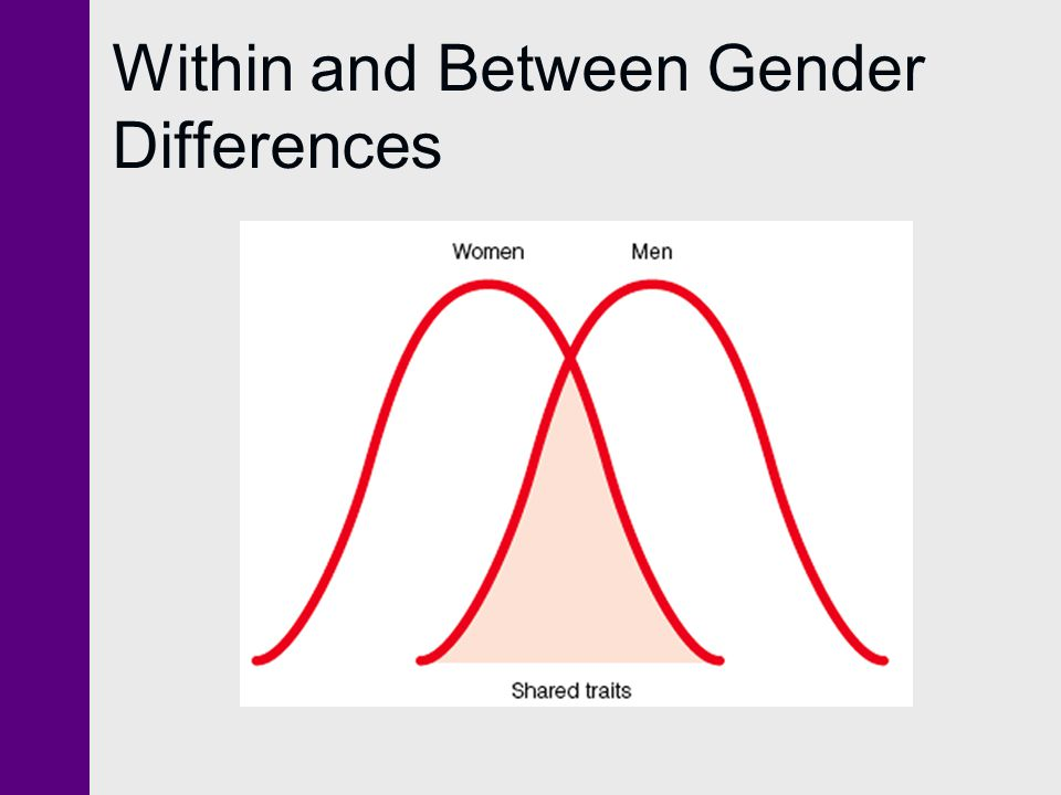 Within and Between Gender Differences