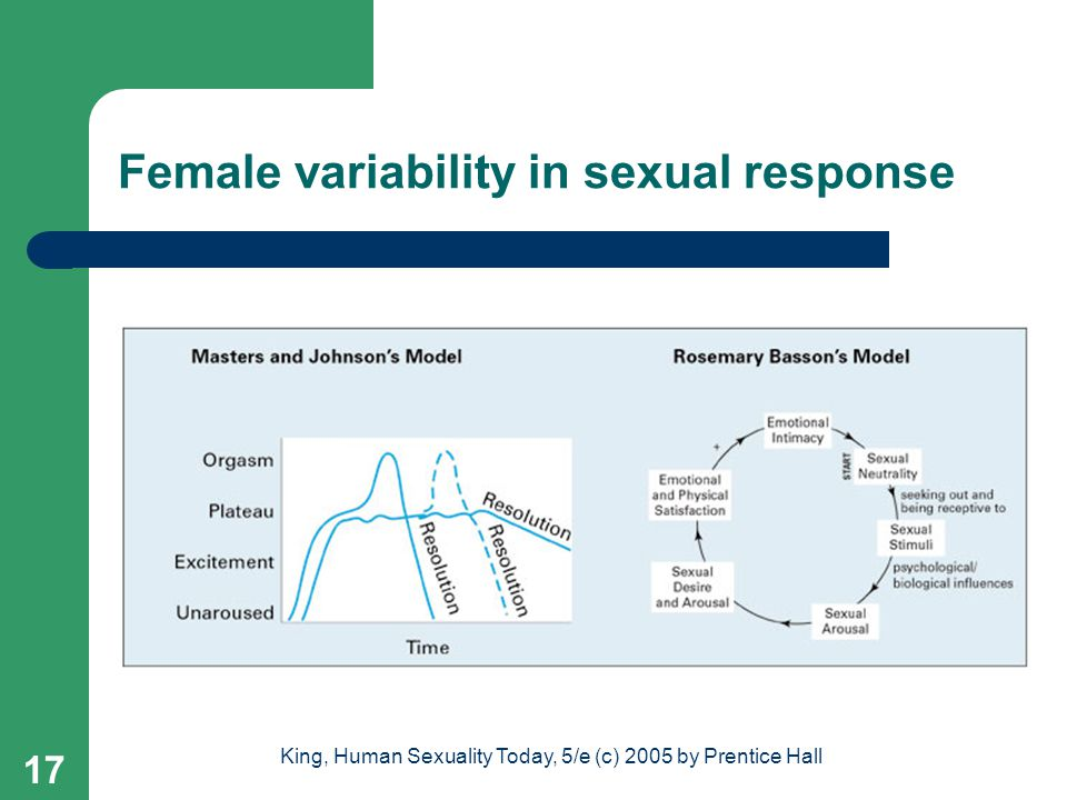 Female variability in sexual response