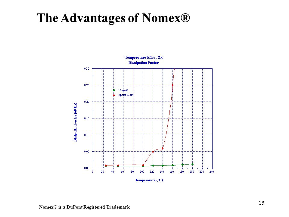 The Advantages of Nomex®