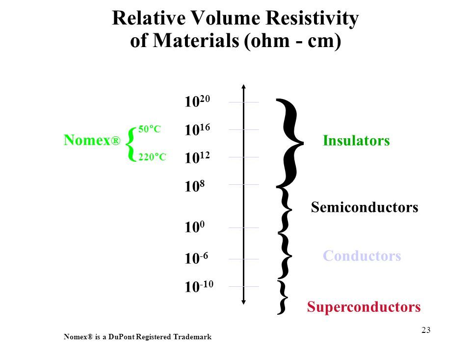 Relative Volume Resistivity of Materials (ohm - cm)