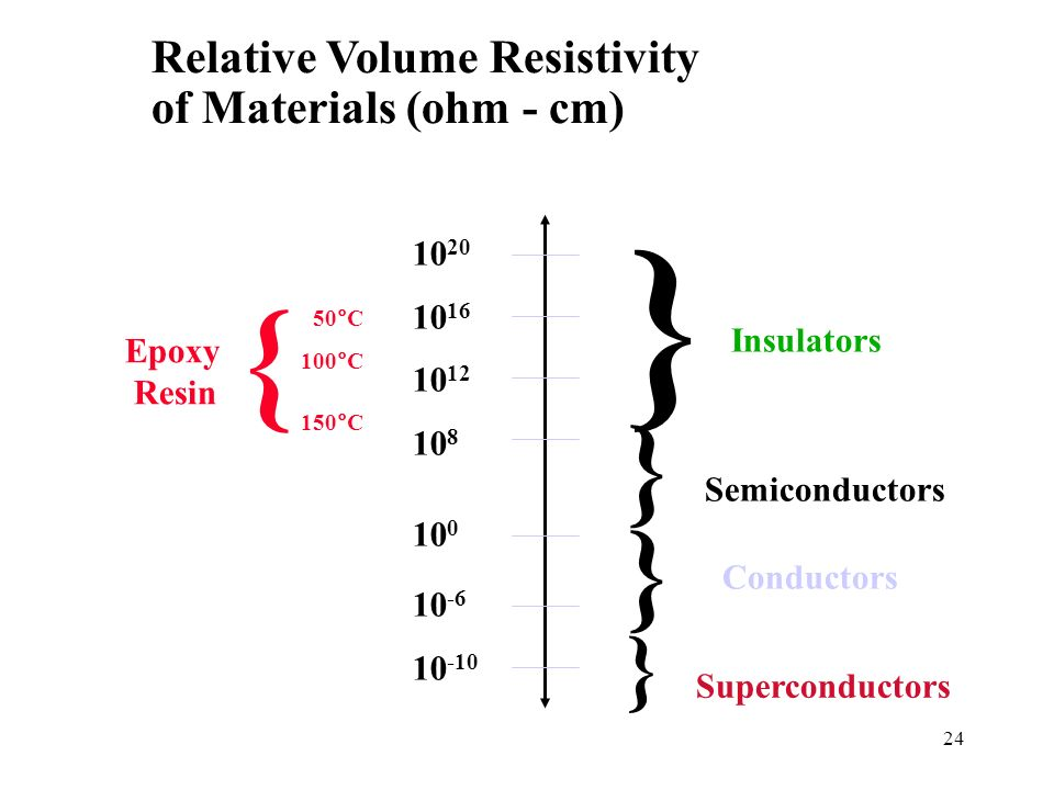 } { Relative Volume Resistivity of Materials (ohm - cm) 1020 1016 1012