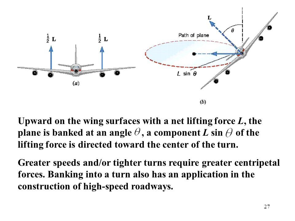 Upward on the wing surfaces with a net lifting force L, the plane is banked at an angle , a component L sin of the lifting force is directed toward the center of the turn.