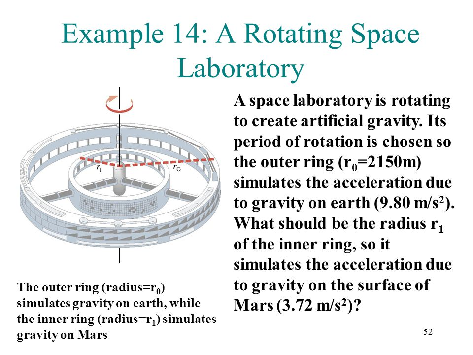 Example 14: A Rotating Space Laboratory