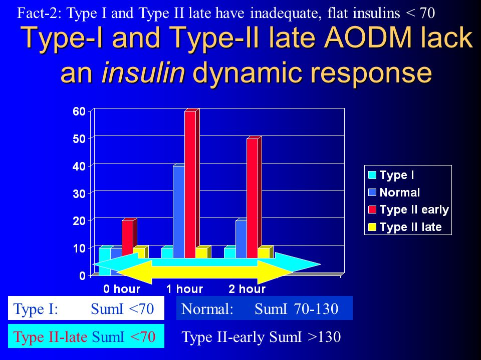 Type-I and Type-II late AODM lack an insulin dynamic response
