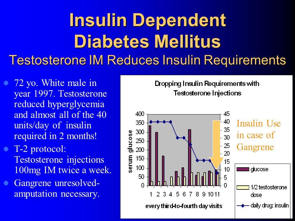 Insulin Dependent Diabetes Mellitus Testosterone IM Reduces Insulin Requirements