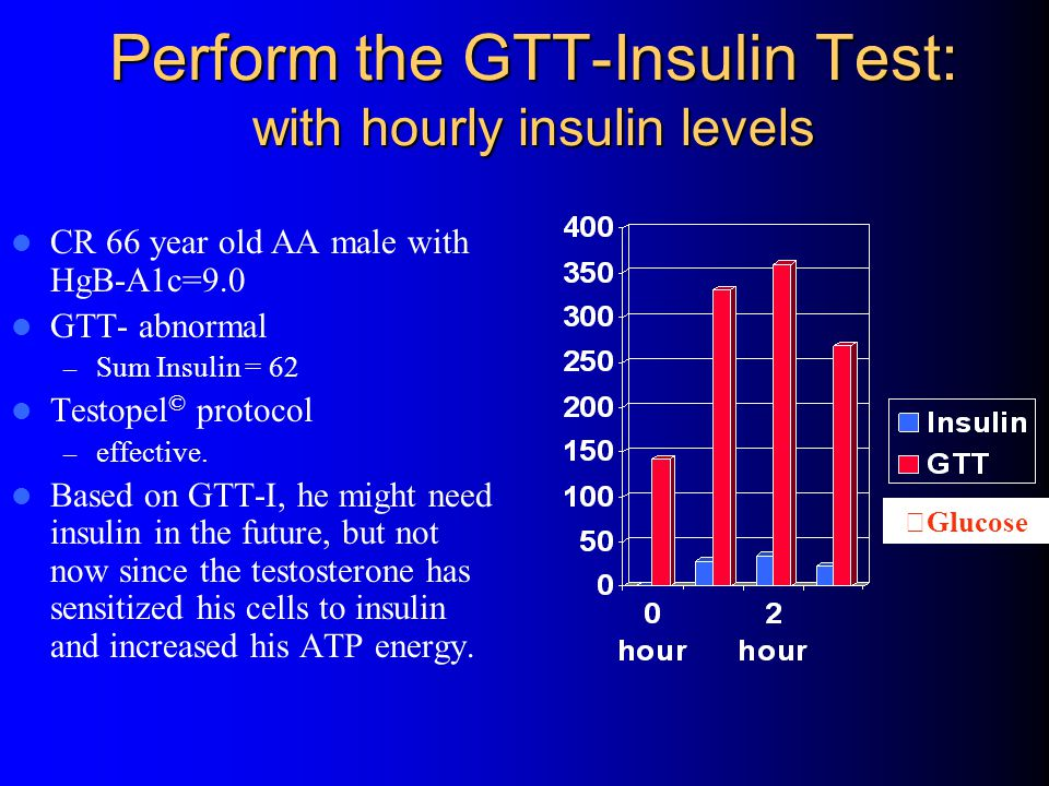 Perform the GTT-Insulin Test: with hourly insulin levels