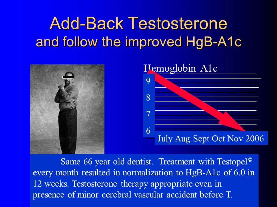 Add-Back Testosterone and follow the improved HgB-A1c
