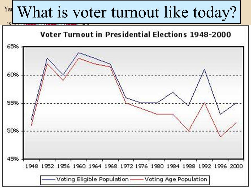 What is voter turnout like today