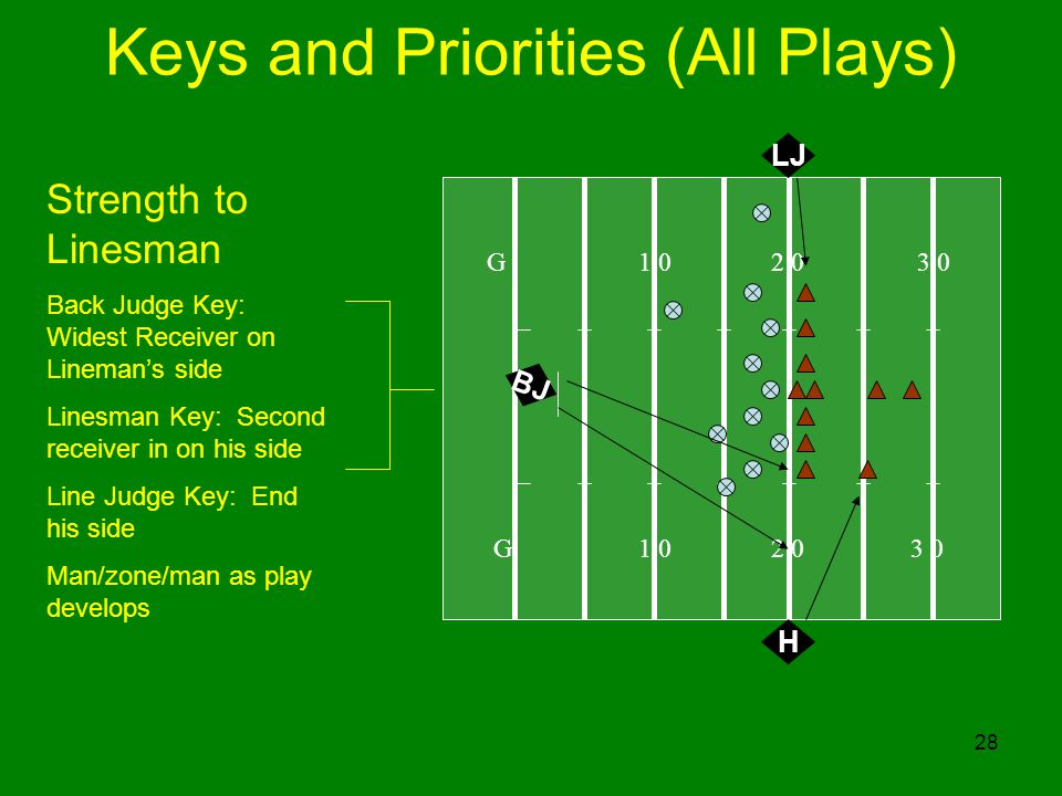 Keys and Priorities (All Plays)