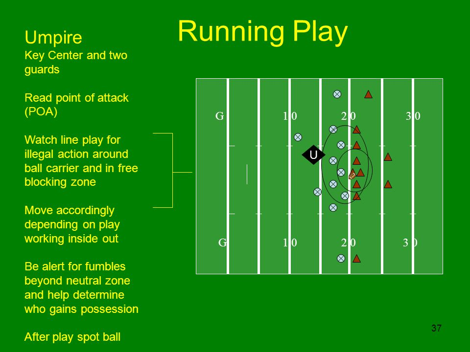 Running Play Umpire Key Center and two guards