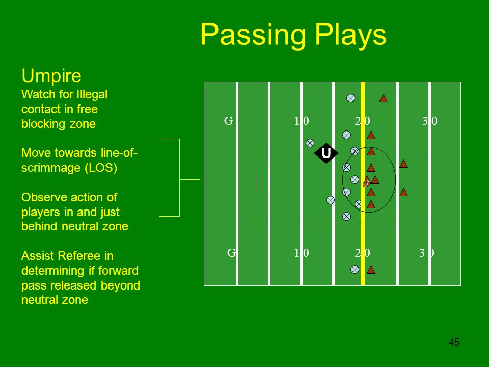 Passing Plays Umpire U Watch for Illegal contact in free blocking zone