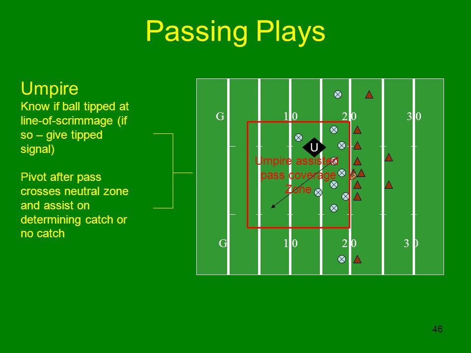 Passing Plays Umpire. Know if ball tipped at line-of-scrimmage (if so – give tipped signal)