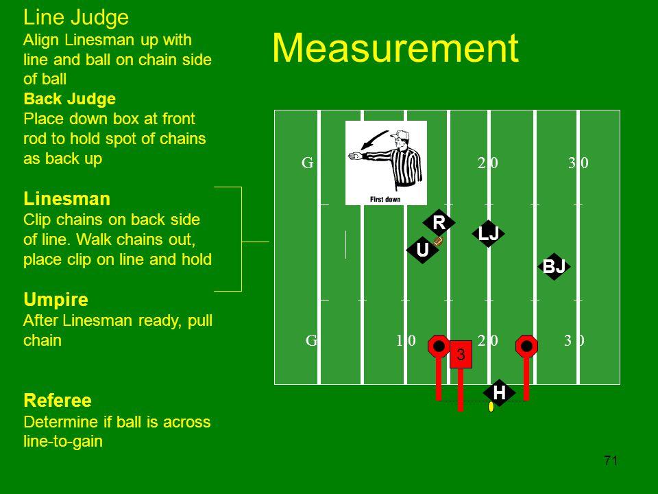 Measurement Line Judge Linesman Umpire Referee R LJ U BJ H