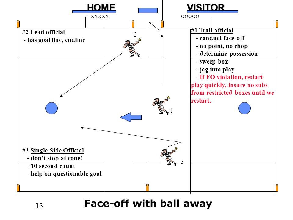 Face-off with ball away