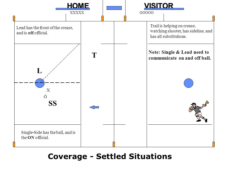 Coverage - Settled Situations
