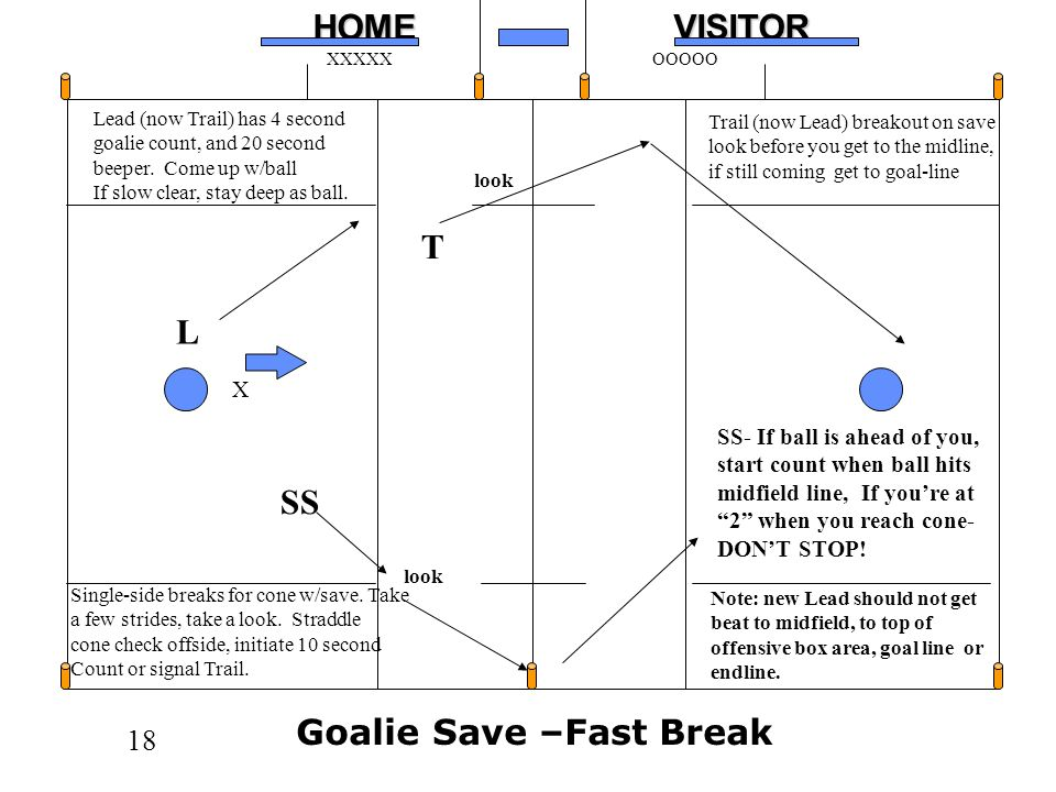 Goalie Save –Fast Break