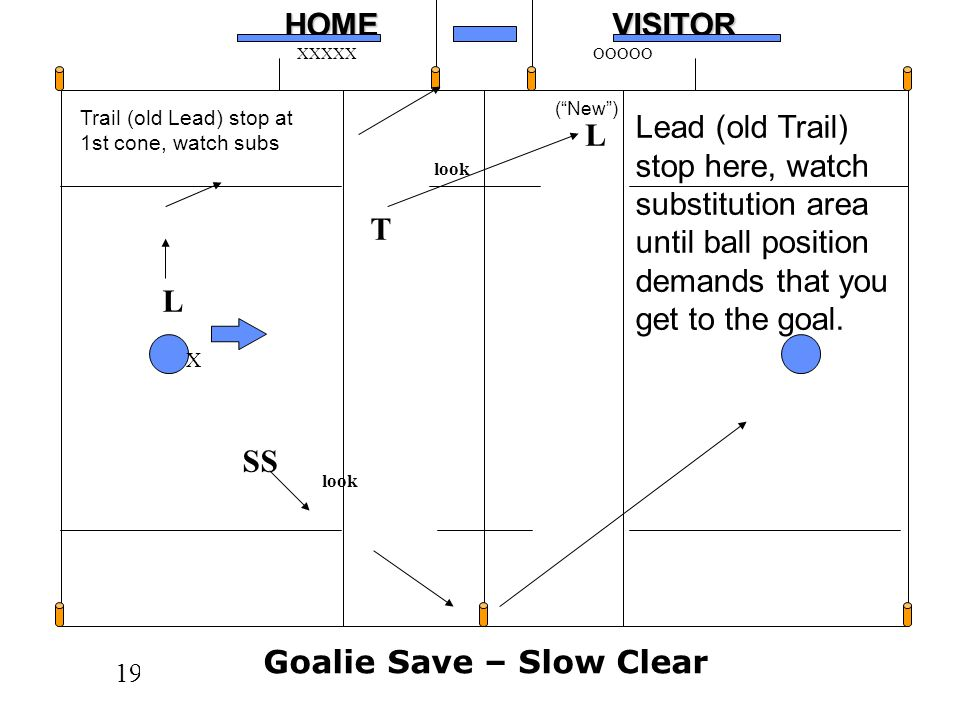 Goalie Save – Slow Clear