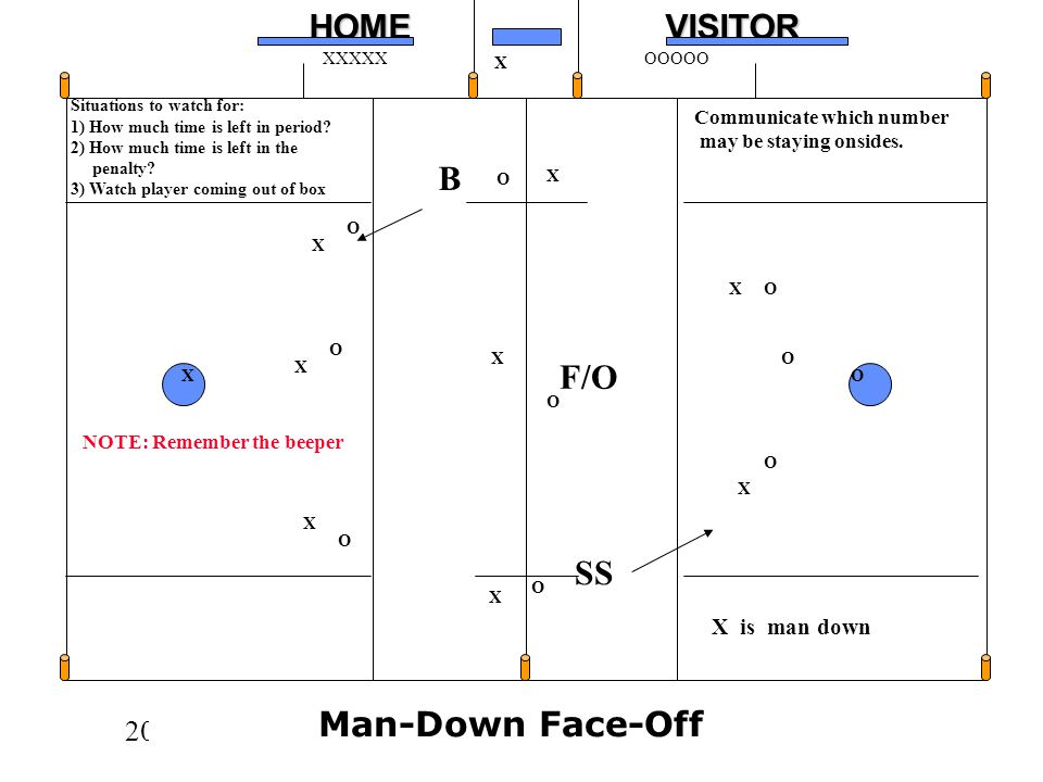 B F/O SS Man-Down Face-Off X is man down Communicate which number