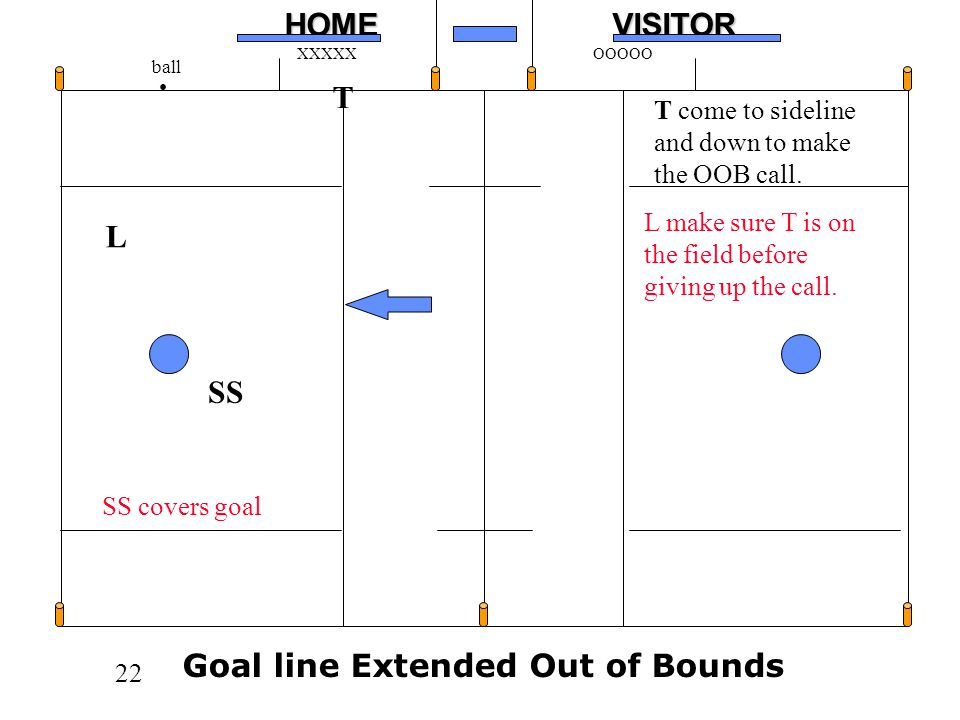 Goal line Extended Out of Bounds