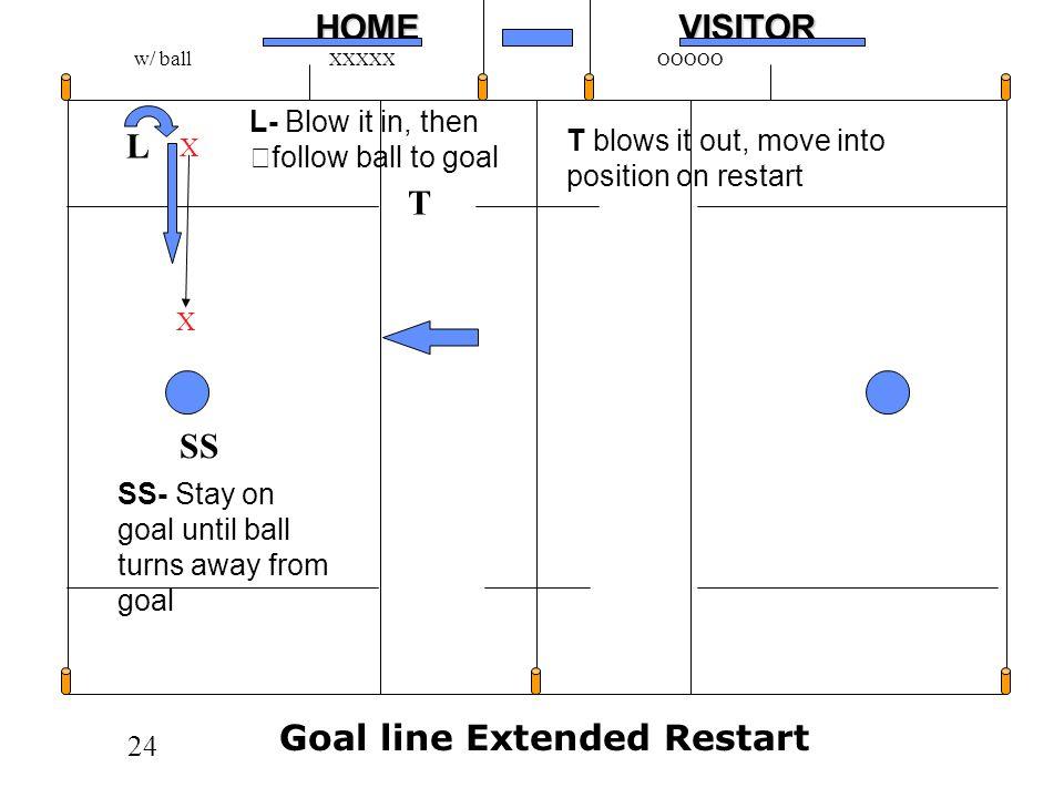 Goal line Extended Restart