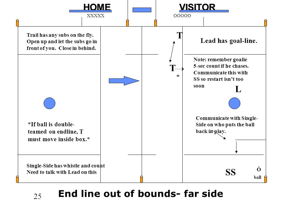 End line out of bounds- far side