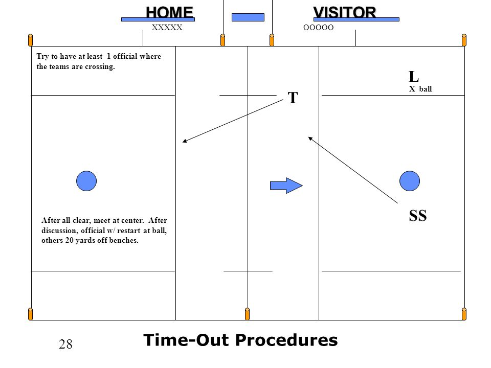 L T SS Time-Out Procedures Try to have at least 1 official where