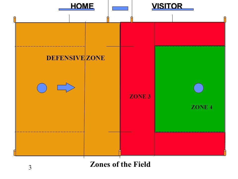 z DEFENSIVE ZONE ZONE 3 ZONE 4 C Zones of the Field