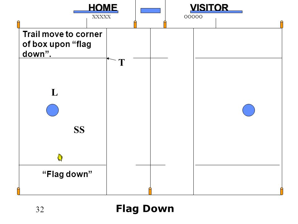 T L SS Flag Down Trail move to corner of box upon flag down .