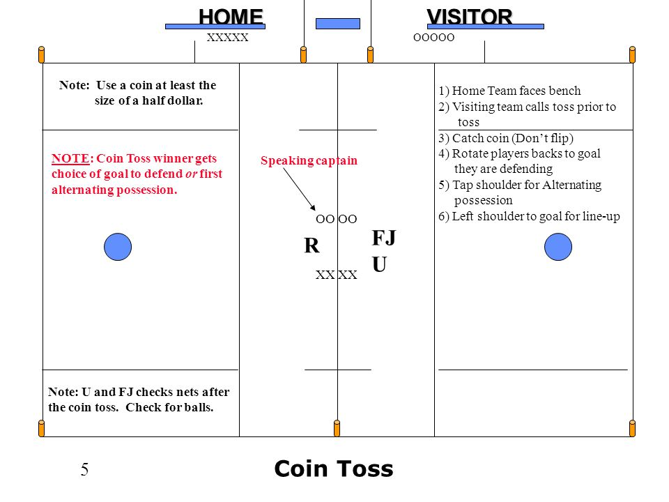 FJ R U Coin Toss Note: Use a coin at least the