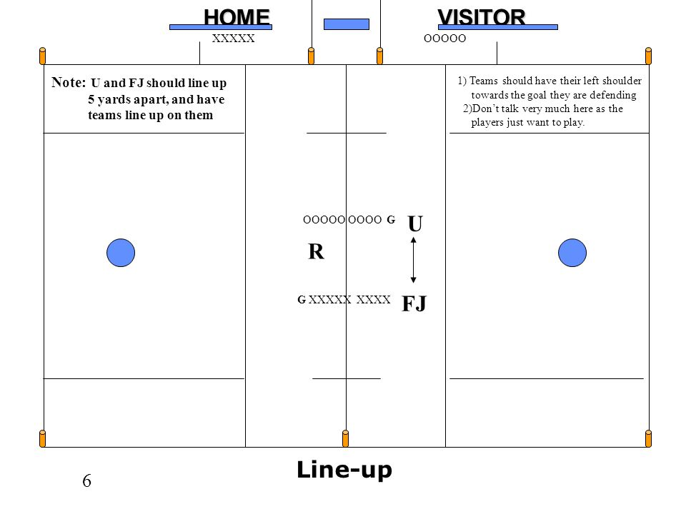 U R FJ Line-up Note: U and FJ should line up 5 yards apart, and have