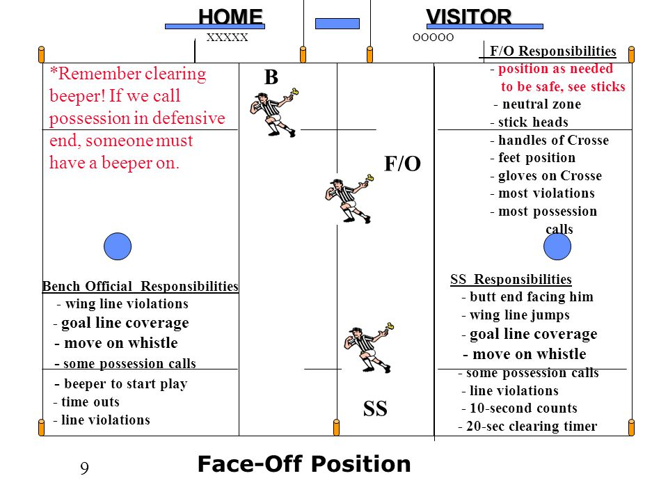B F/O SS Face-Off Position
