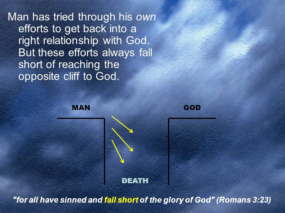 Man has tried through his own efforts to get back into a right relationship with God. But these efforts always fall short of reaching the opposite cliff to God.
