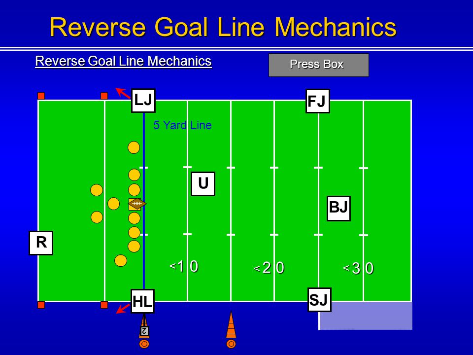 Reverse Goal Line Mechanics