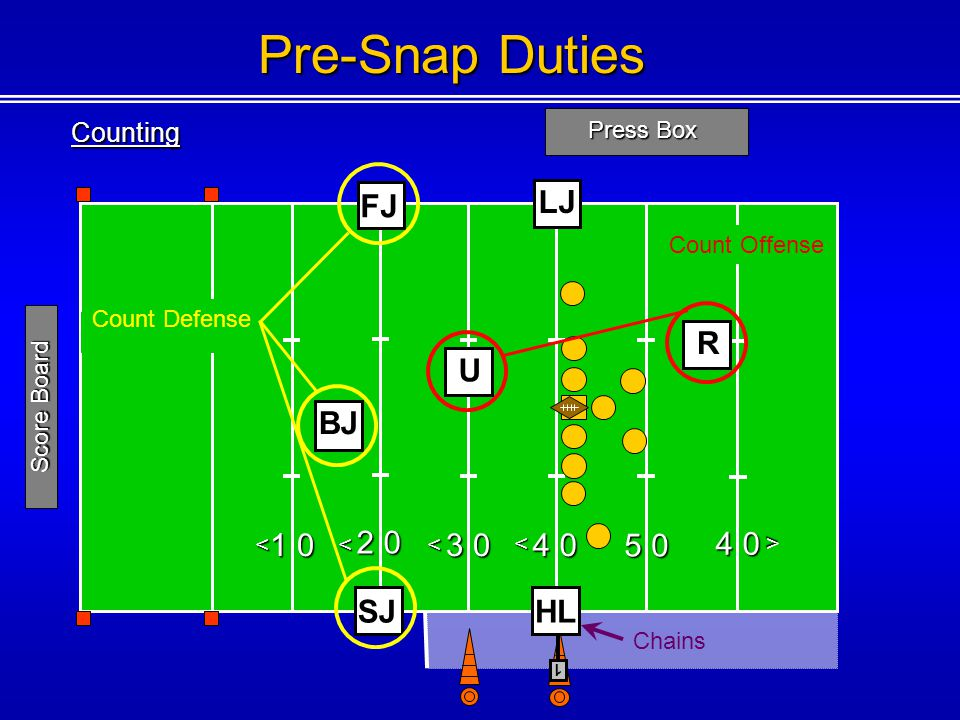 Pre-Snap Duties FJ LJ R U BJ 1 0 2 0 4 0 3 0 4 0 5 0 SJ HL Counting