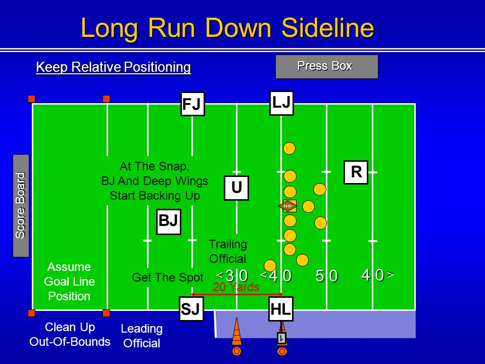 Long Run Down Sideline FJ LJ R U BJ 2 0 1 0 3 0 4 0 5 0 4 0 SJ HL
