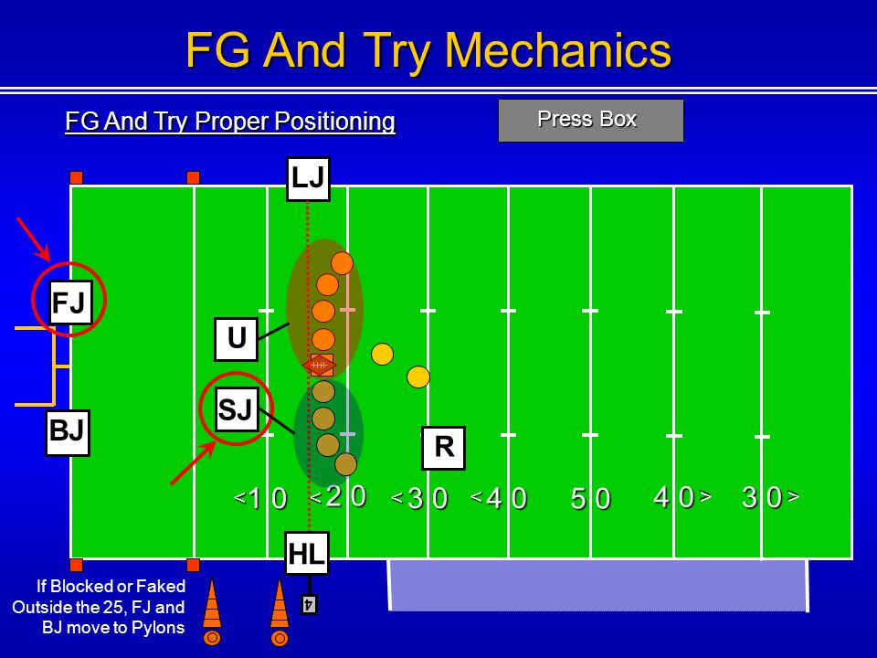 FG And Try Mechanics LJ FJ U SJ BJ R 2 0 4 0 1 0 3 0 4 0 5 0 3 0 HL