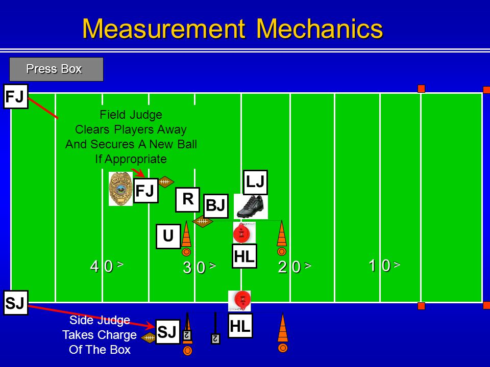 Measurement Mechanics