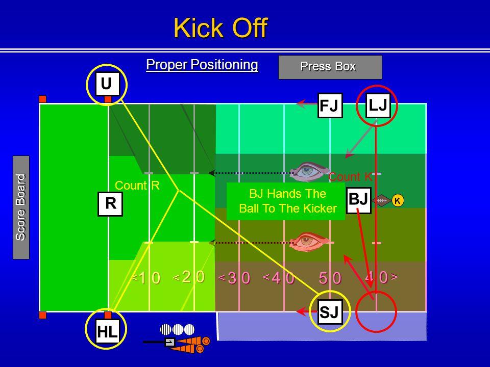 Kick Off U FJ LJ BJ R 1 0 2 0 3 0 4 0 5 0 4 0 SJ HL Proper Positioning