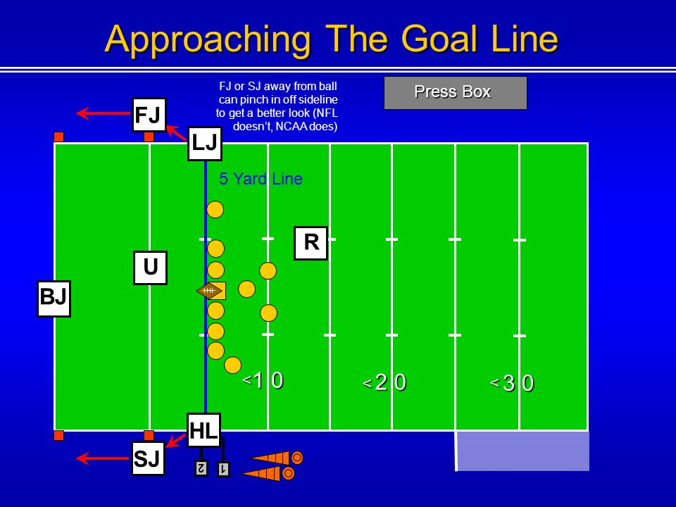 Approaching The Goal Line