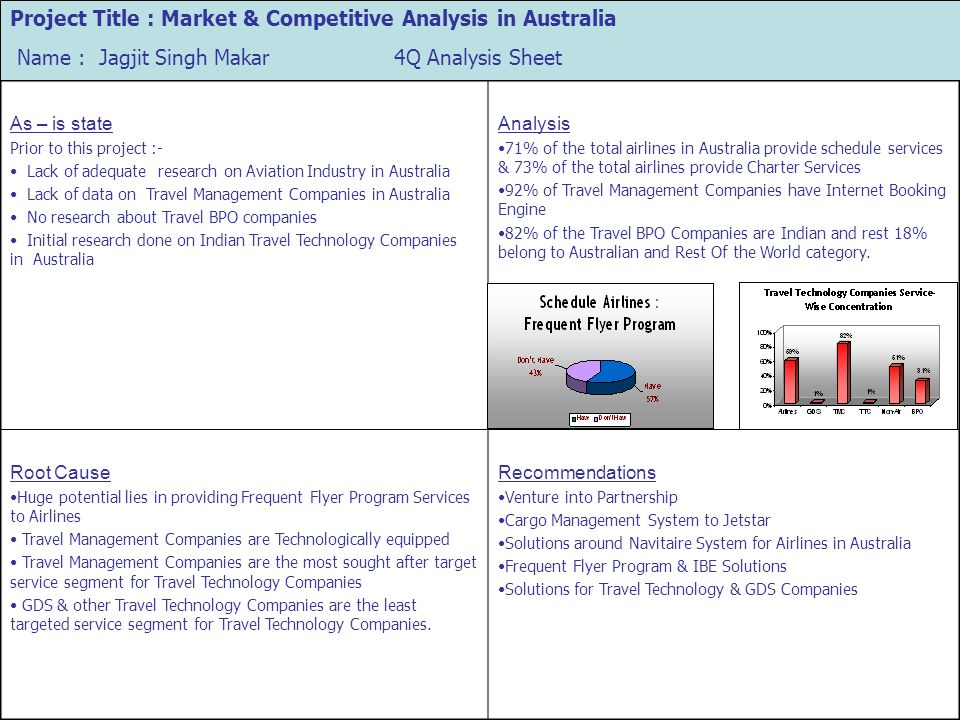 Project Title : Market & Competitive Analysis in Australia