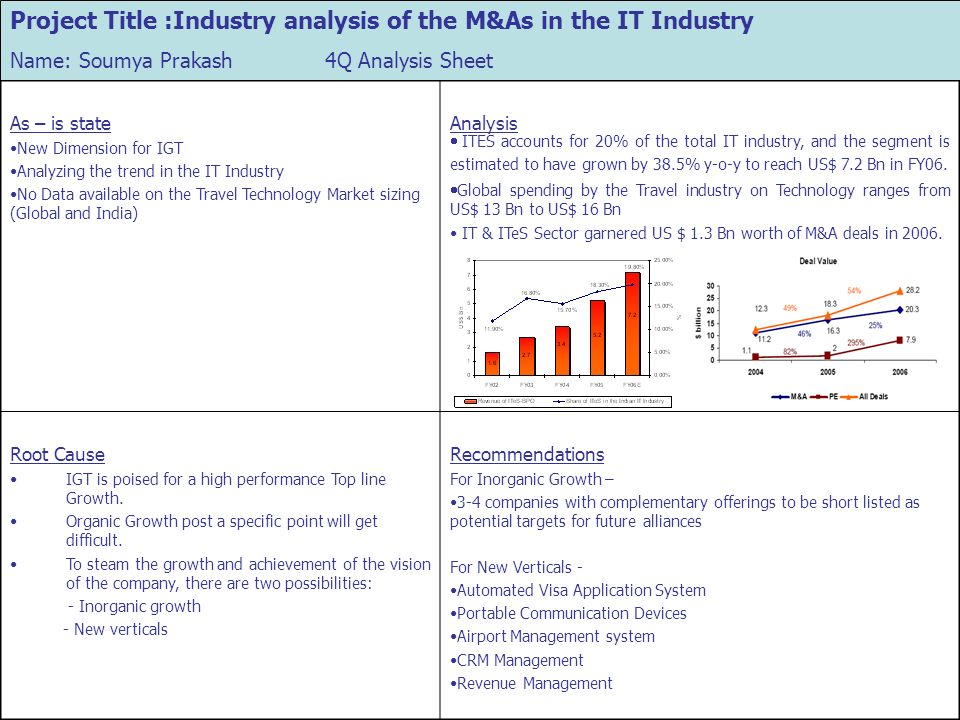 Project Title :Industry analysis of the M&As in the IT Industry