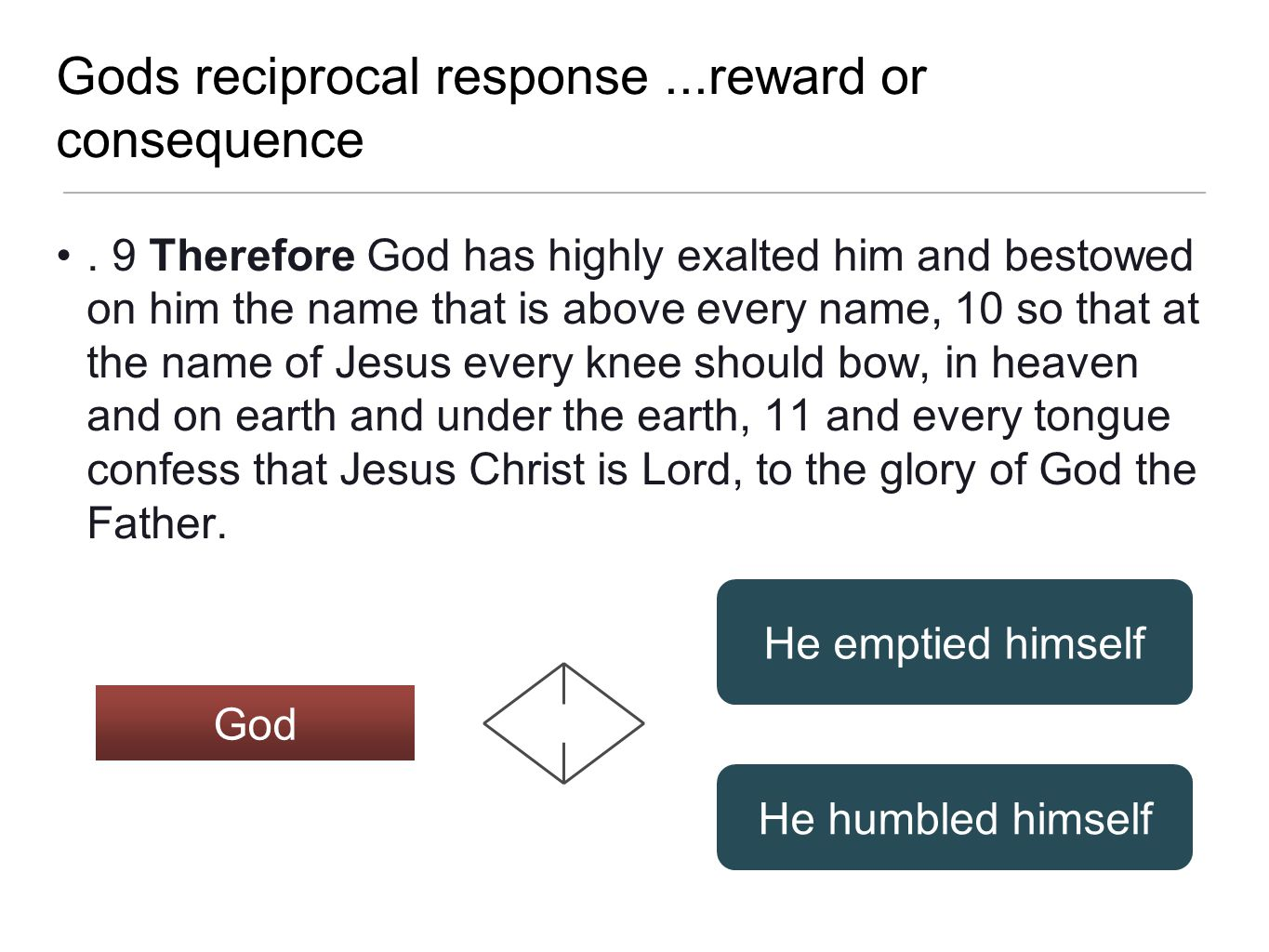 Gods reciprocal response ...reward or consequence