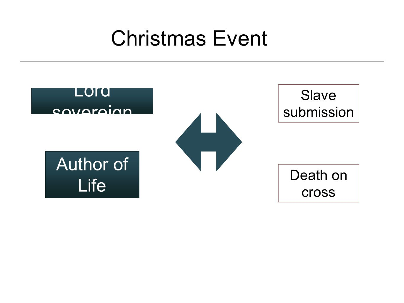 Christmas Event Lord sovereign Author of Life Slave submission