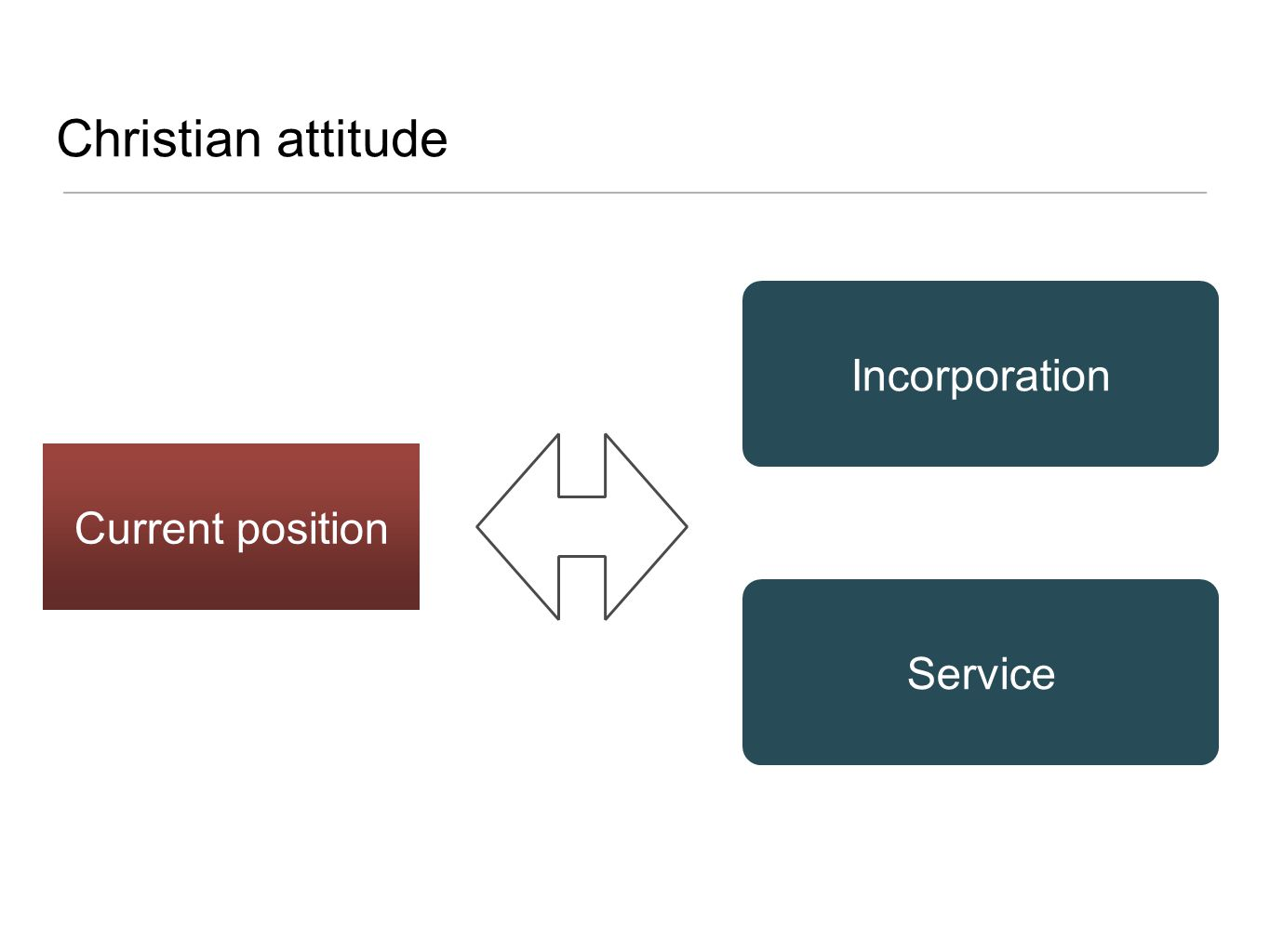 Christian attitude Incorporation Current position Service