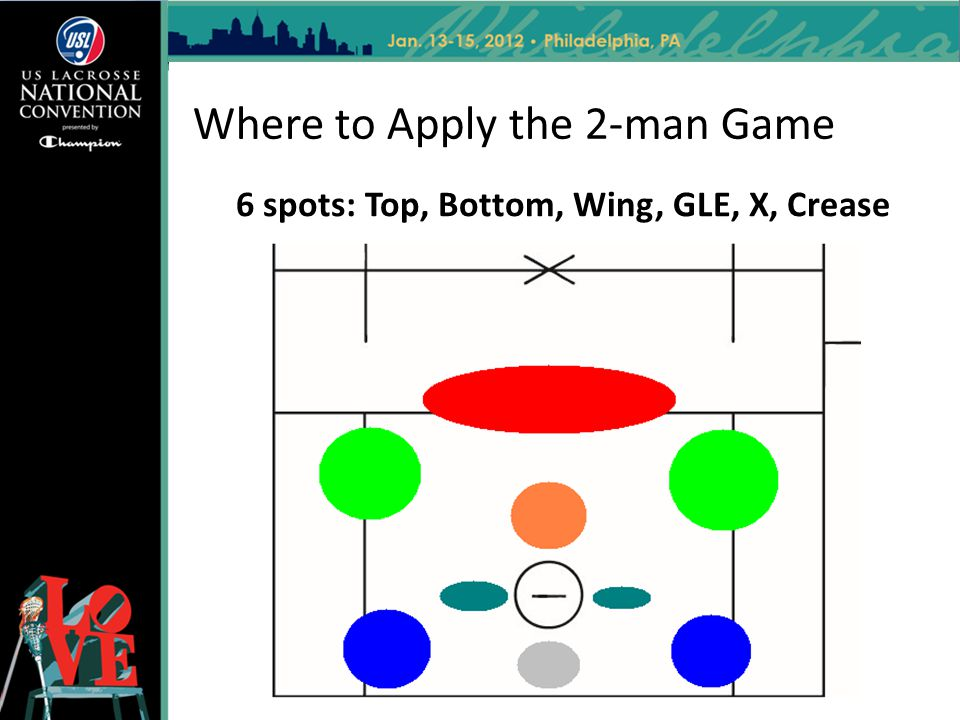 Where to Apply the 2-man Game