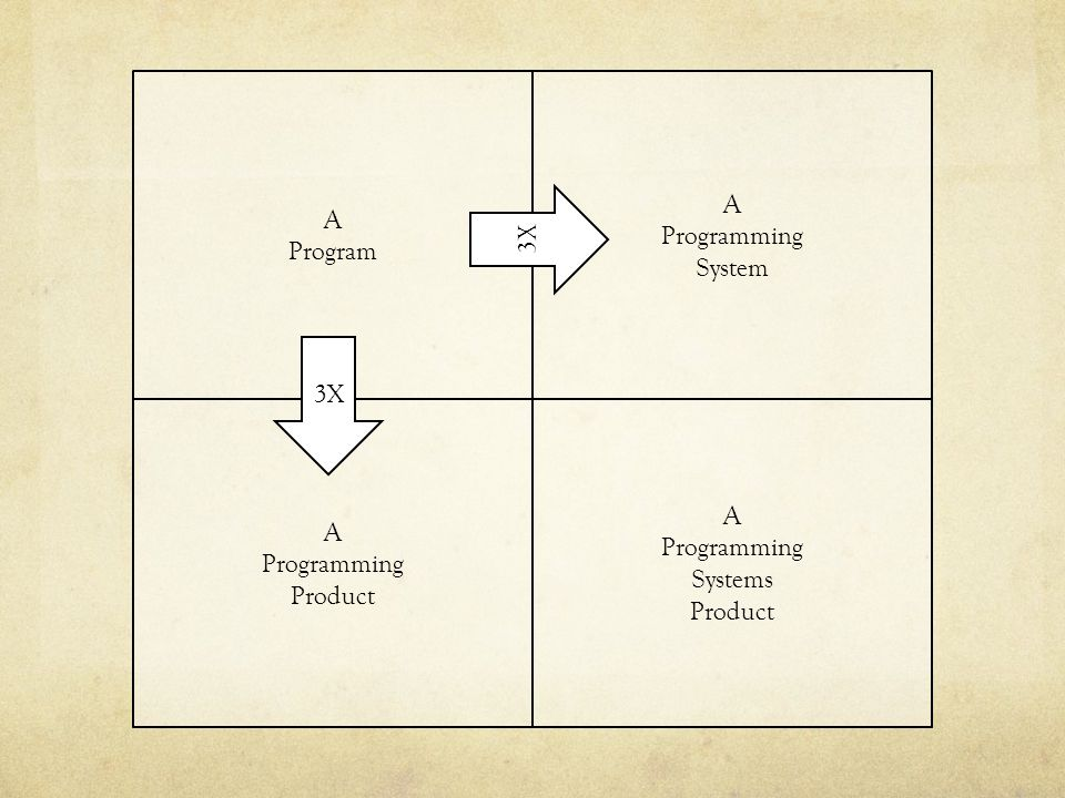 A A Programming Program System 3X 3X A A Programming Programming