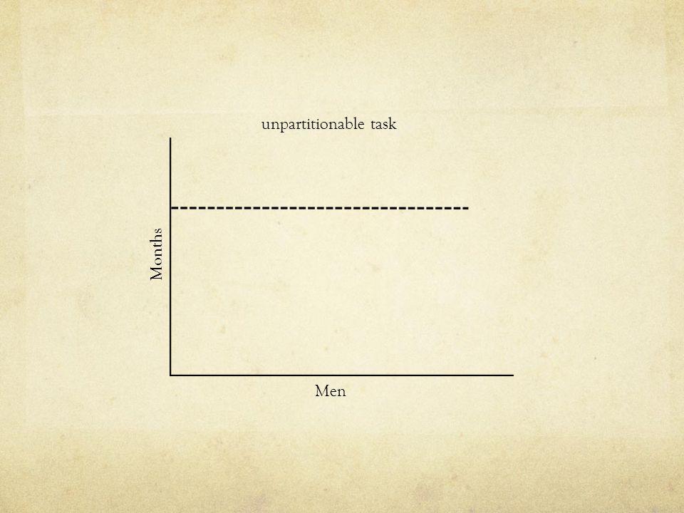 unpartitionable task Months Men