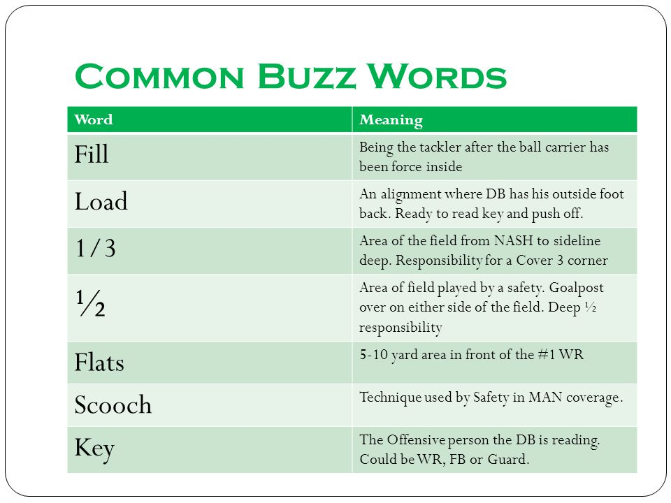 ½ Common Buzz Words Fill Load 1/3 Flats Scooch Key Word Meaning