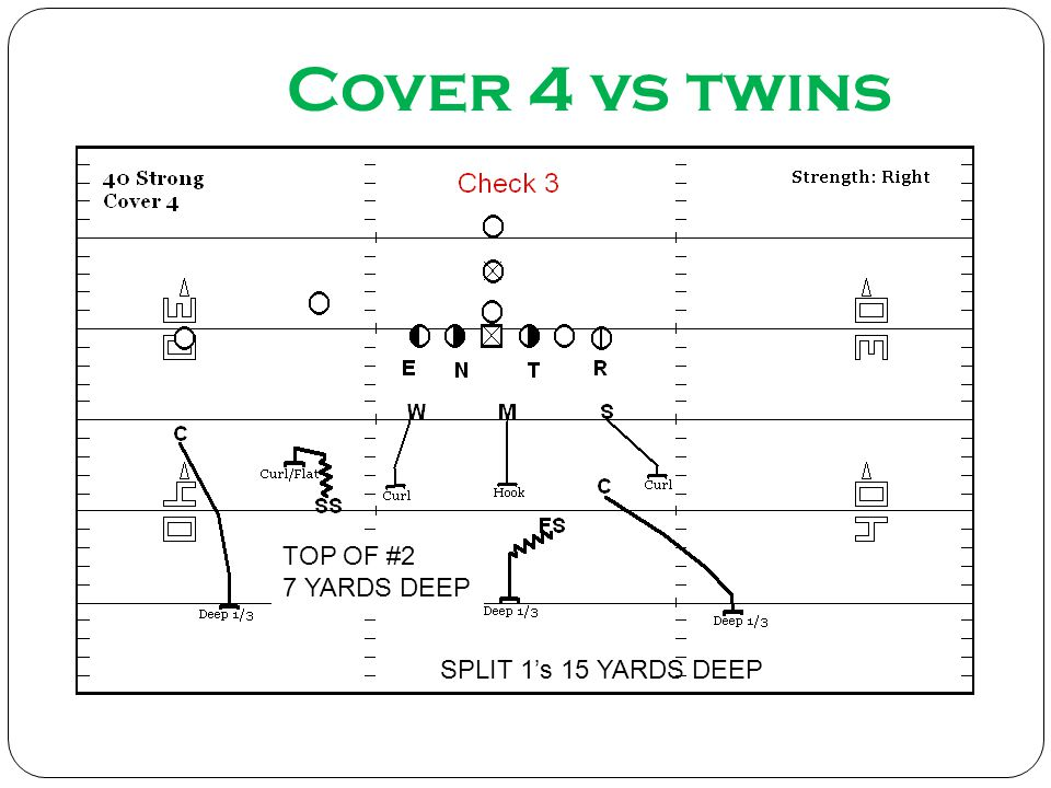 Cover 4 vs twins TOP OF #2 7 YARDS DEEP SPLIT 1's 15 YARDS DEEP