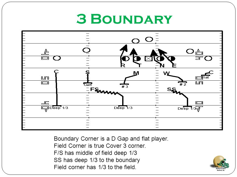 3 Boundary Boundary Corner is a D Gap and flat player.